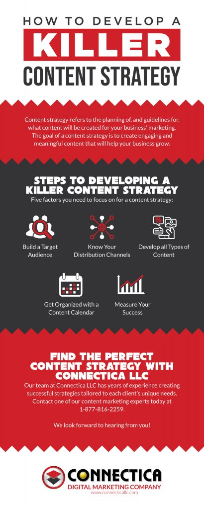 How To Develop A Killer Content Strategy (INFOGRAPHIC)